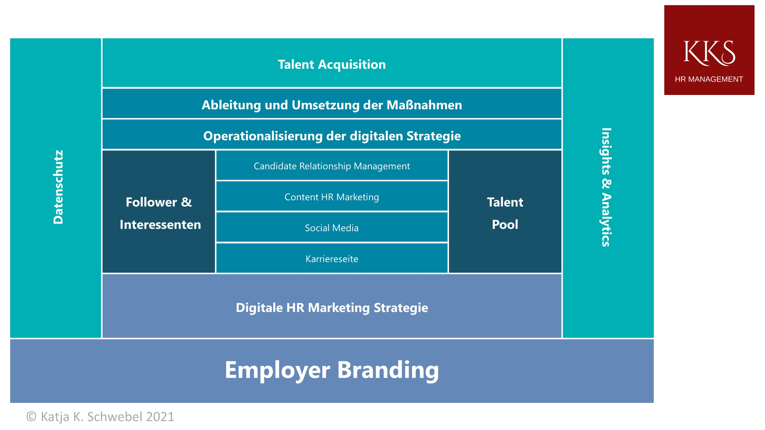 Employer Branding Masterplan
