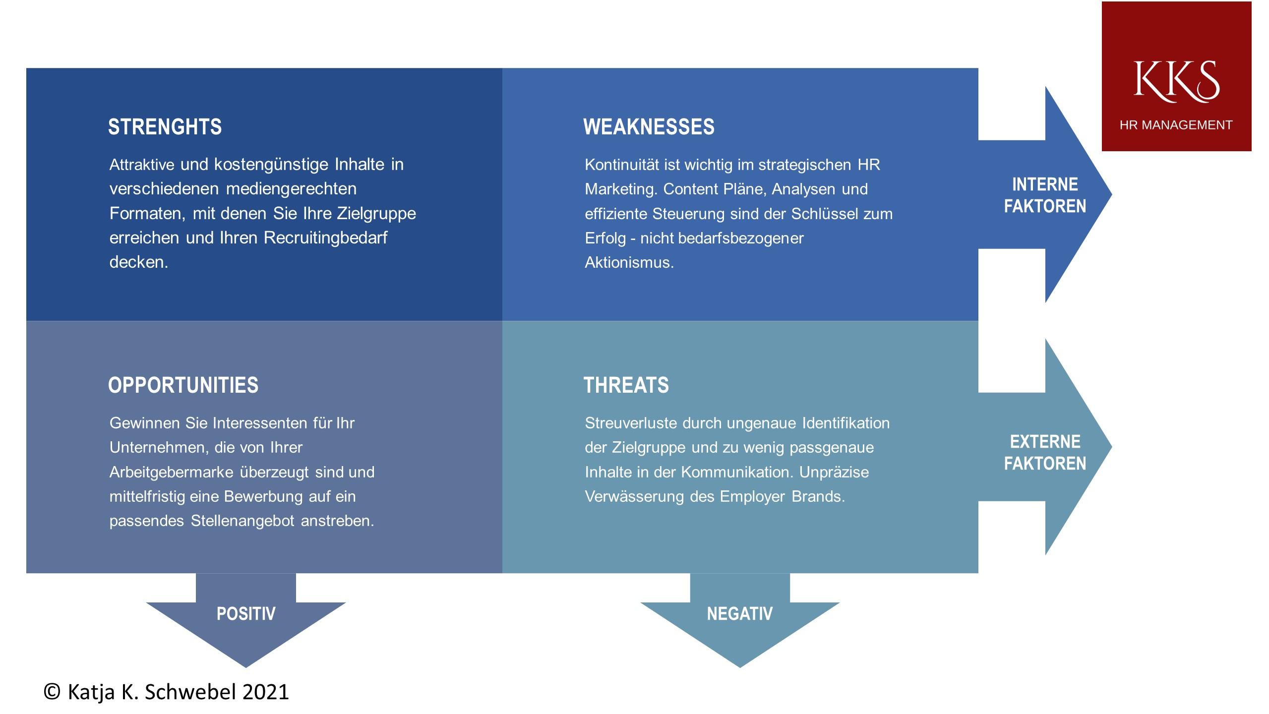 SWOT Analyse HR Marketing